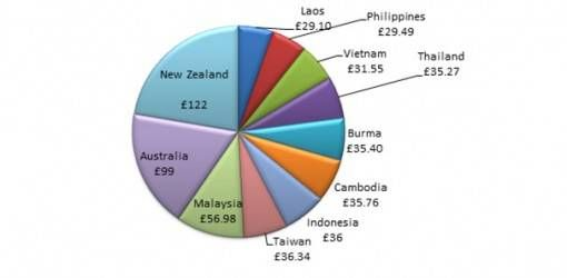 Pie Chart Showing How Much We Spent in Each Country we Visited
