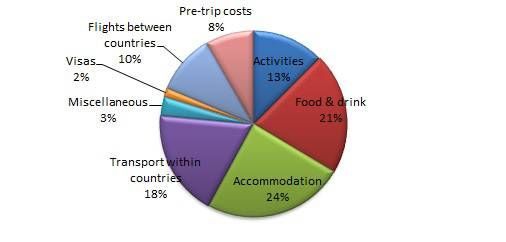 Pie Chart Showing How we Spent our Travel Money